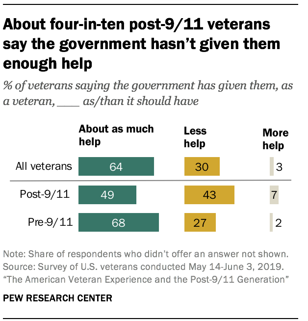 About four-in-ten post-9/11 veterans say the government hasn't given them enough help