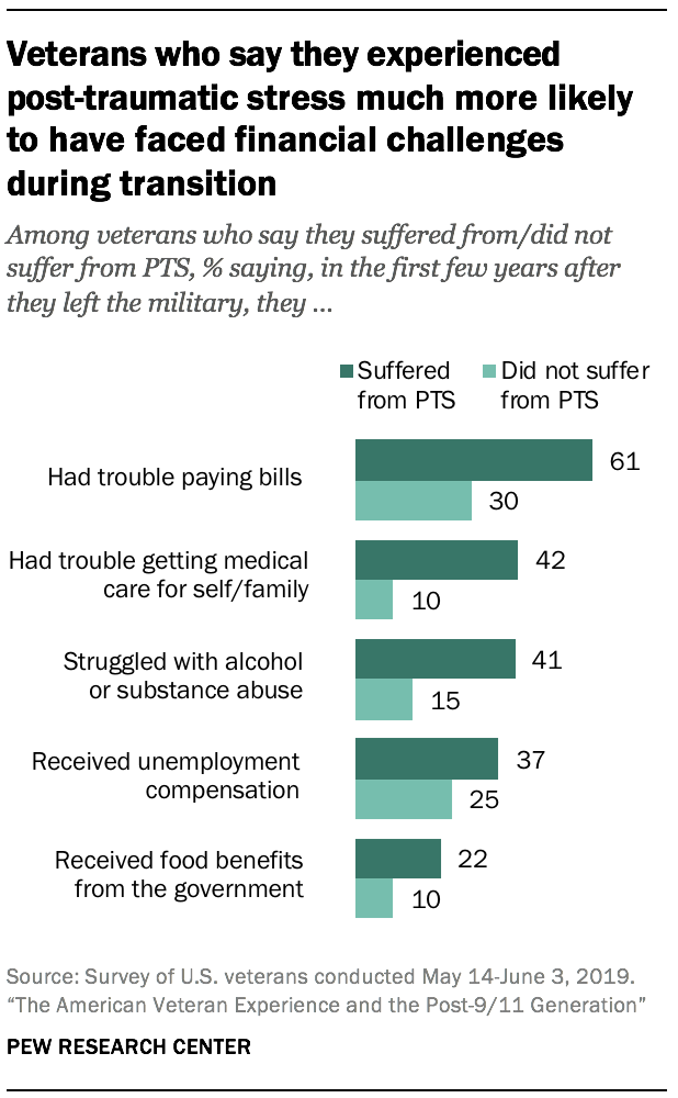 Veterans who say they experienced post-traumatic stress much more likely to have faced financial challenges during transition