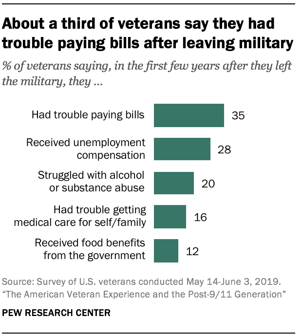 About a third of veterans say they had trouble paying bills after leaving military