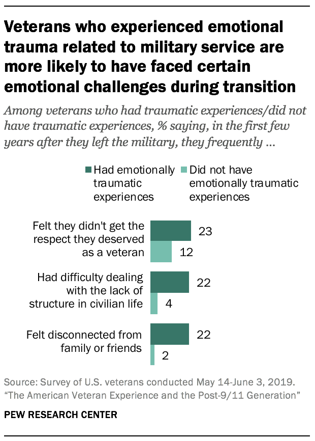 Veterans who experienced emotional trauma related to military service are more likely to have faced certain emotional challenges during transition
