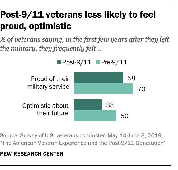 Post-9/11 veterans less likely to feel proud, optimistic