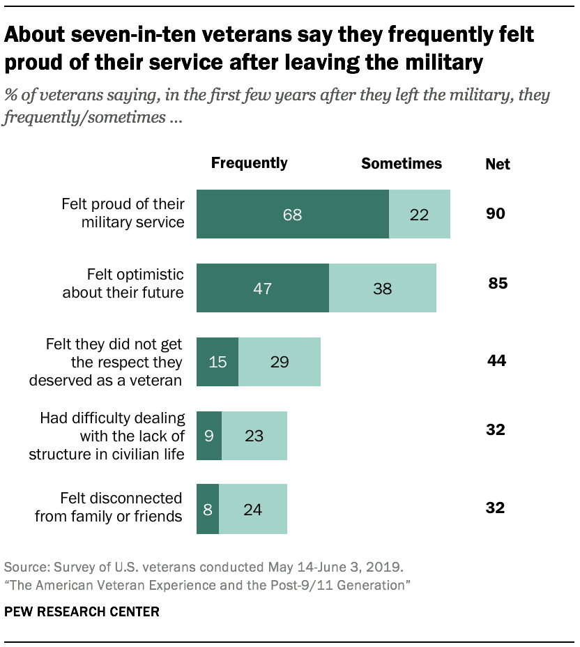About seven-in-ten veterans say they frequently felt proud of their service after leaving the military