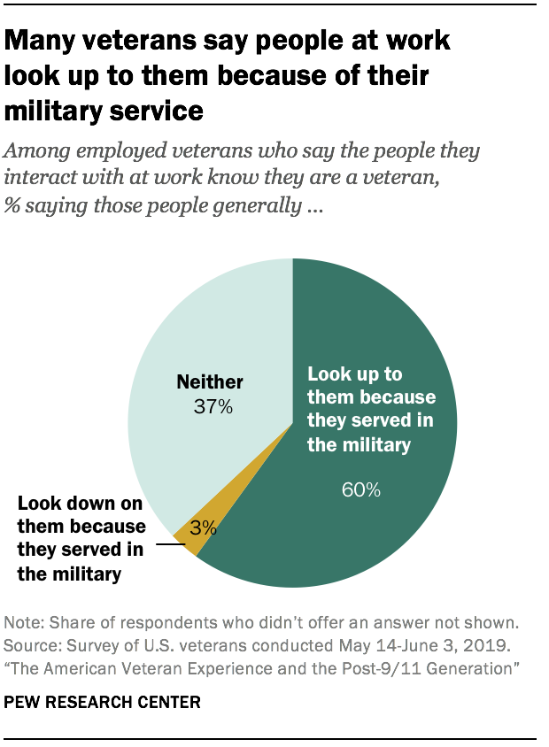 Many veterans say people at work look up to them because of their military service