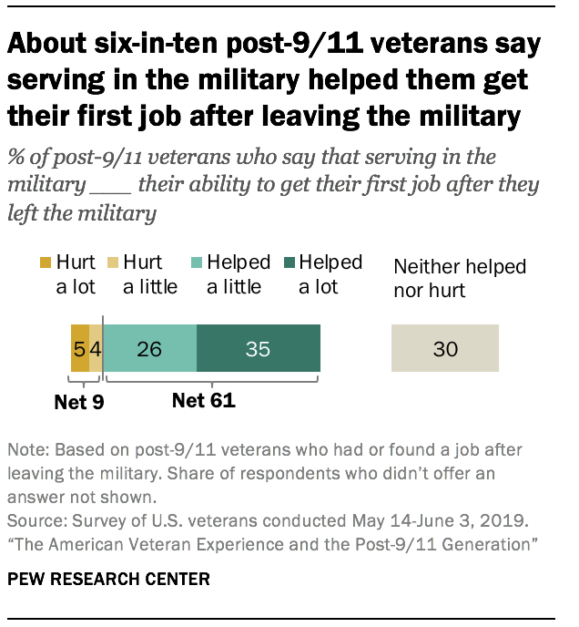About six-in-ten post-9/11 veterans say serving in the military helped them get their first job after leaving the military