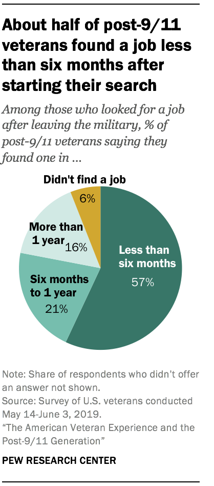 About half of post-9/11 veterans found a job less than six months after starting their search