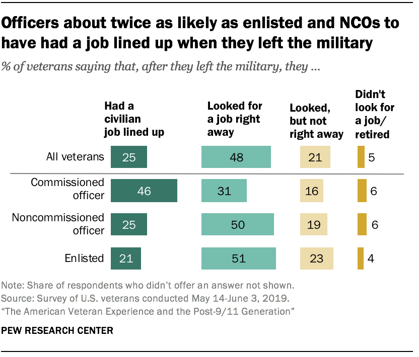 Officers about twice as likely as enlisted and NCOs to have had a job lined up when they left the military