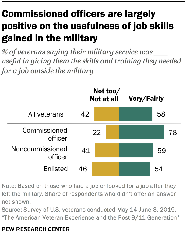 Commissioned officers are largely positive on the usefulness of job skills gained in the military