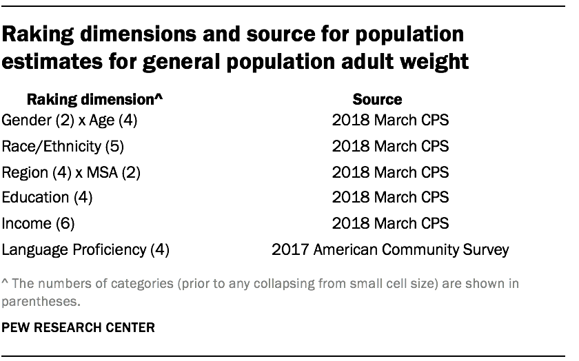 Raking dimensions and source for population estimates for general population adult weight