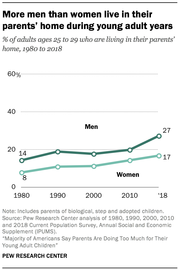 More men than women live in their parents' home during young adult years