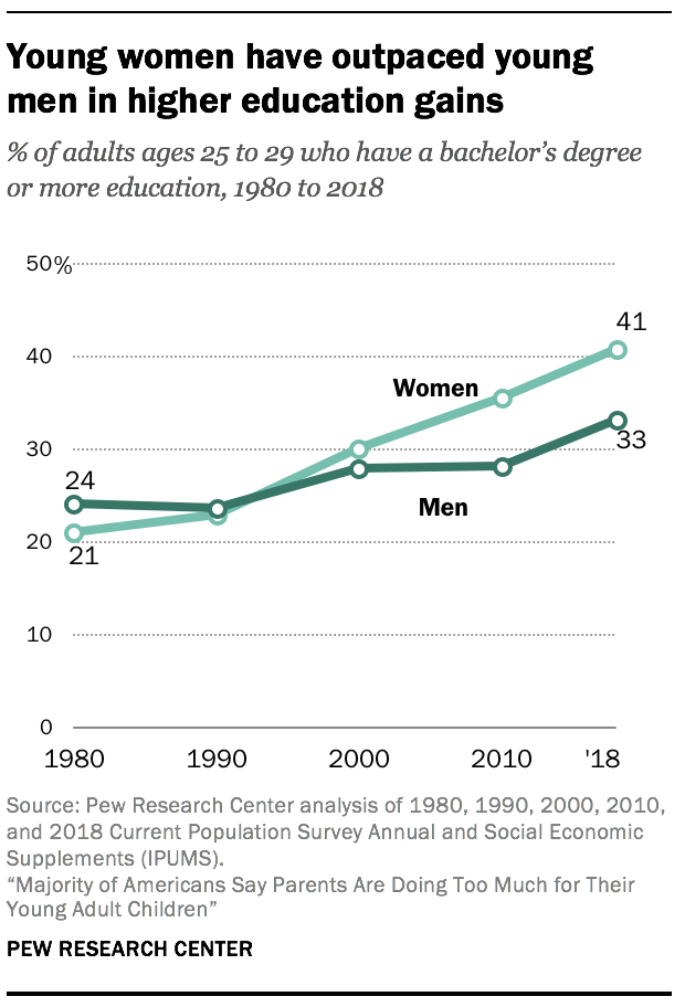 Young women have outpaced young men in higher education gains