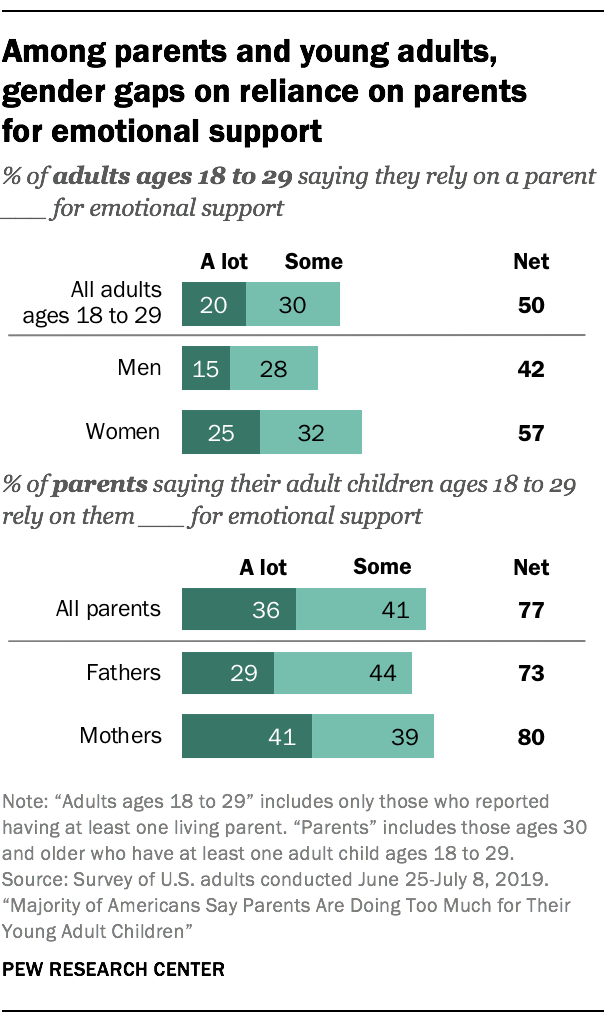 Among parents and young adults, gender gaps on reliance on parents for emotional support