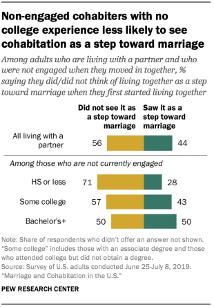 Non-engaged cohabiters with no college experience less likely to see cohabitation as a step toward marriage