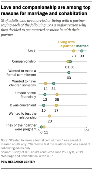 Love and companionship are among top reasons for marriage and cohabitation
