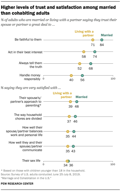Higher levels of trust and satisfaction among married than cohabiting adults