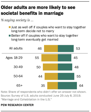 Older adults are more likely to see societal benefits in marriage