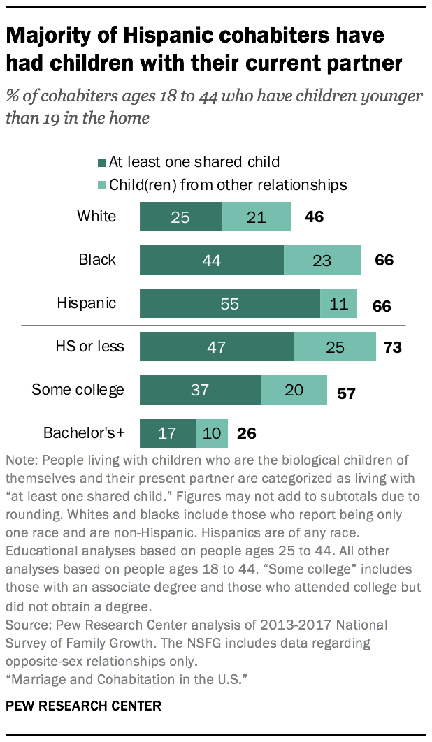 Majority of Hispanic cohabiters have had children with their current partner