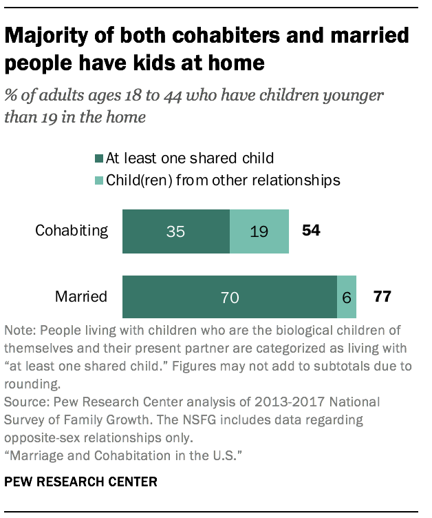 Majority of both cohabiters and married people have kids at home