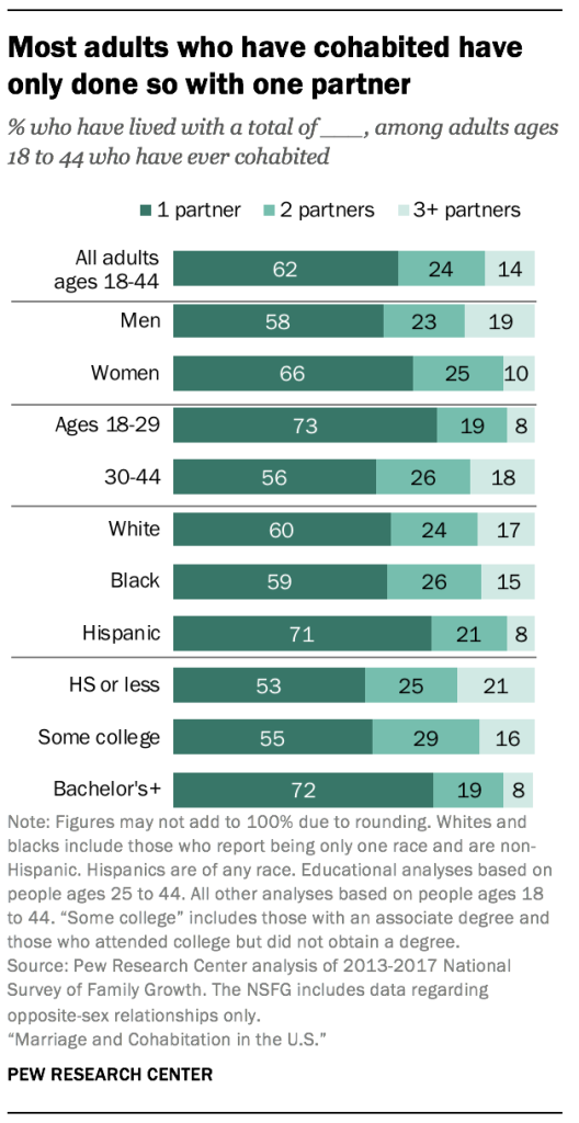 Most adults who have cohabited have only done so with one partner