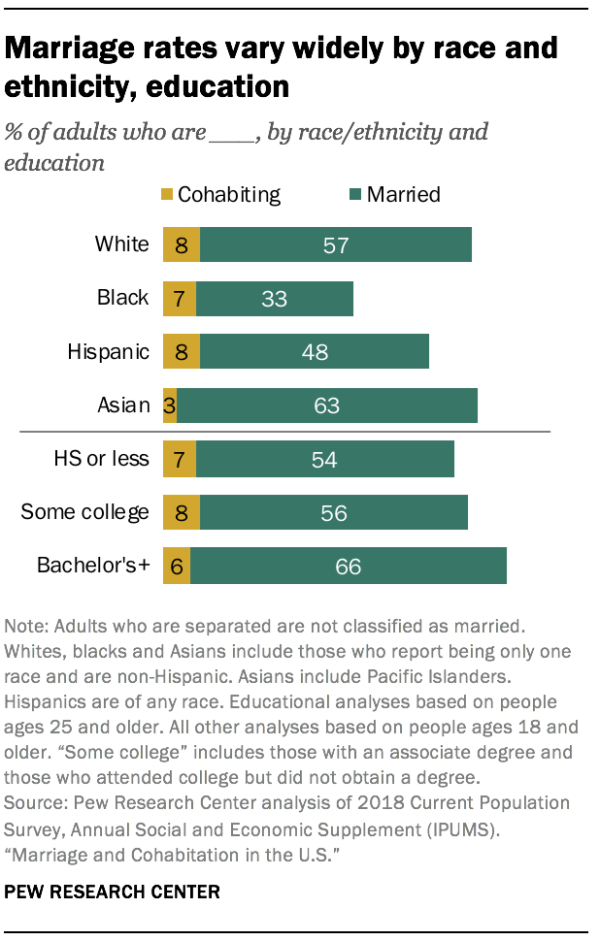 Marriage rates vary widely by race and ethnicity, education