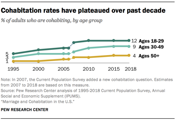 Cohabitation rates have plateaued over past decade