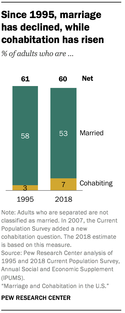 Since 1995, marriage has declined, while cohabitation has risen