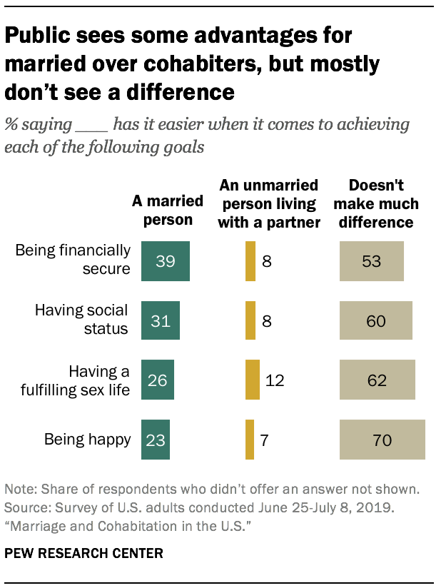 Public sees some advantages for married over cohabiters, but mostly don't see a difference