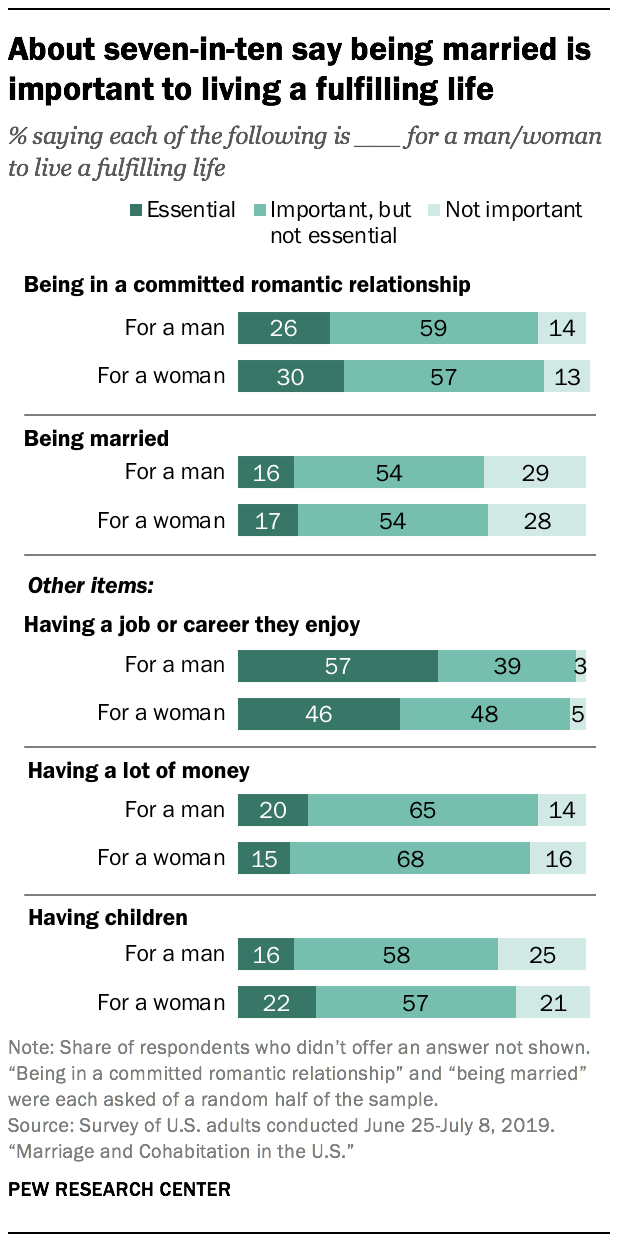 About seven-in-ten say being married is important to living a fulfilling life