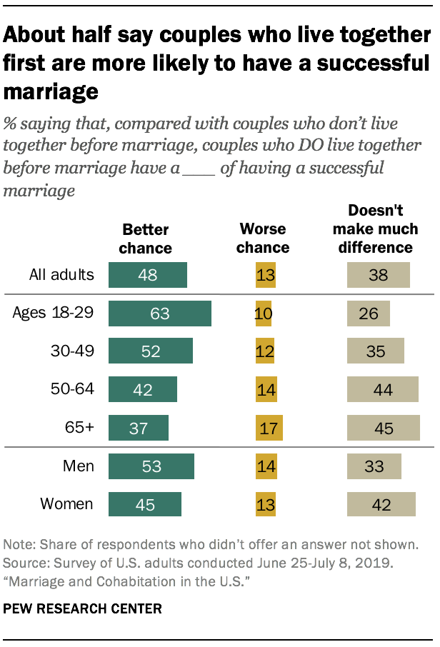 About half say couples who live together first are more likely to have a successful marriage