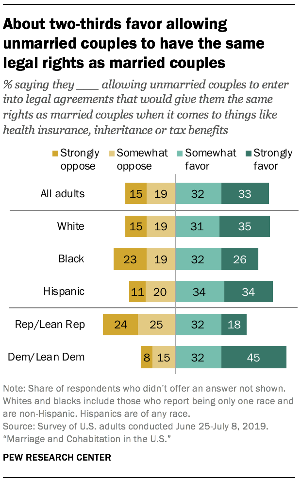 About two-thirds favor allowing unmarried couples to have the same legal rights as married couples