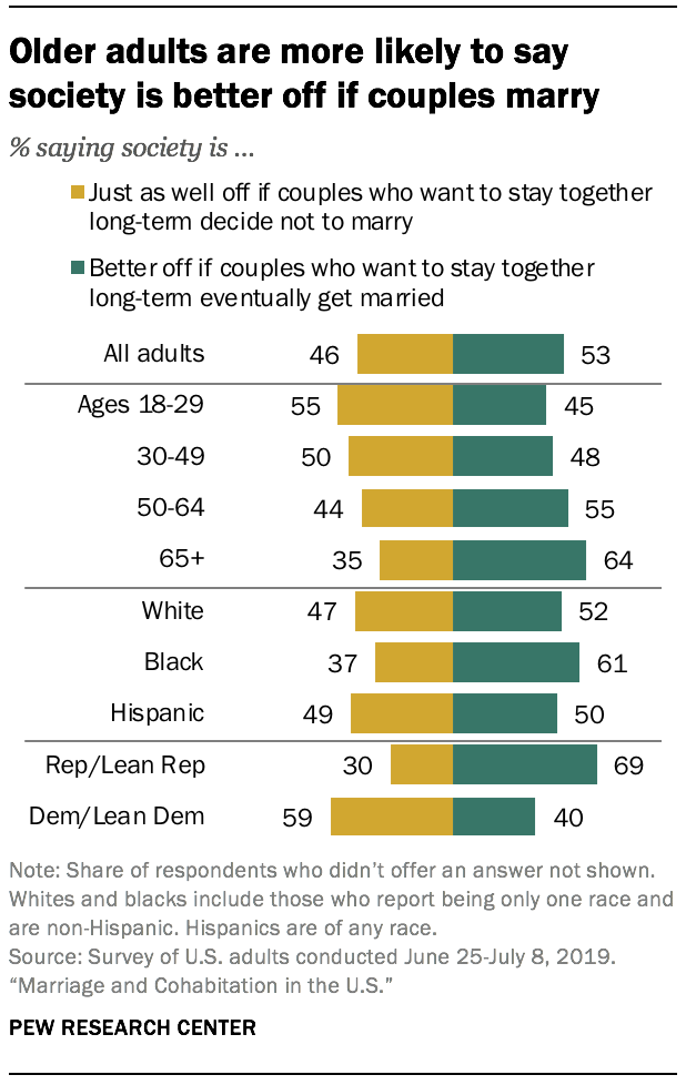 Older adults are more likely to say society is better off if couples marry