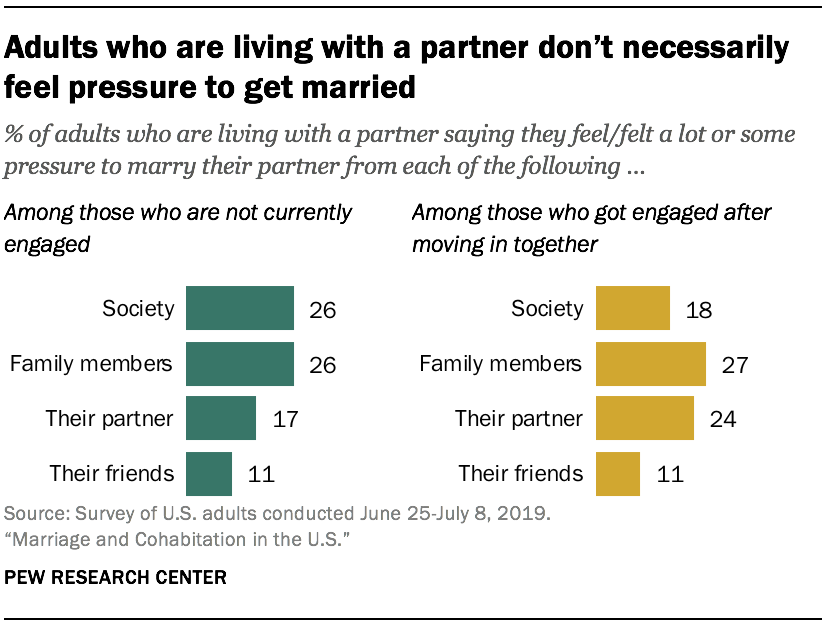 Adults who are living with a partner don't necessarily feel pressure to get married