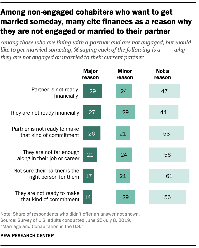 Among non-engaged cohabiters who want to get married someday, many cite finances as a reason why they are not engaged or married to their partner