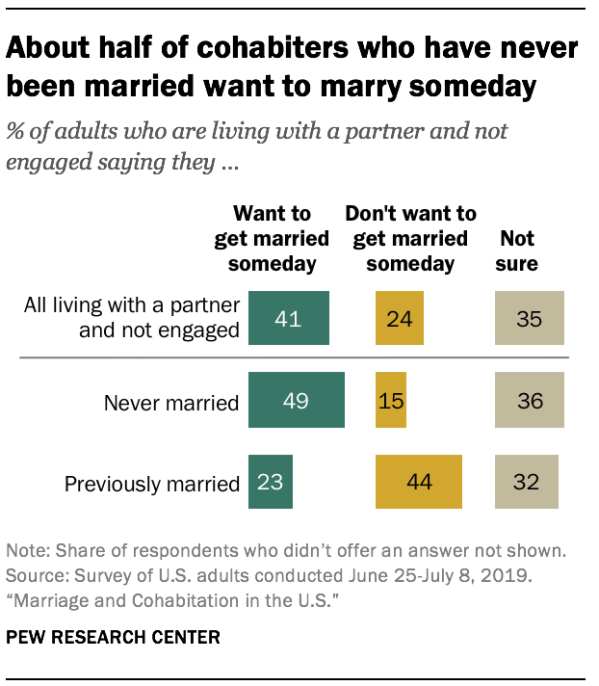 About half of cohabiters who have never been married want to marry someday