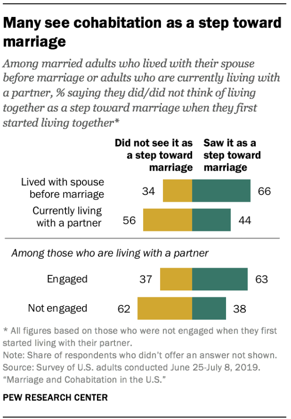 Many see cohabitation as a step toward marriage