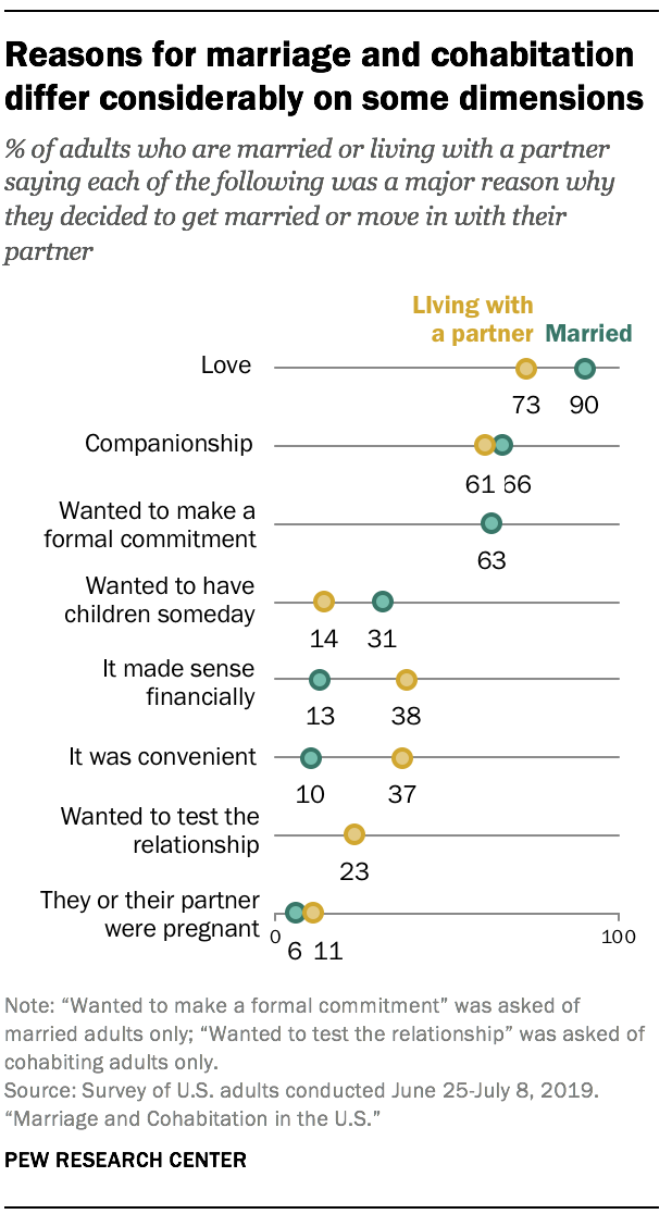 Reasons for marriage and cohabitation differ considerably on some dimensions