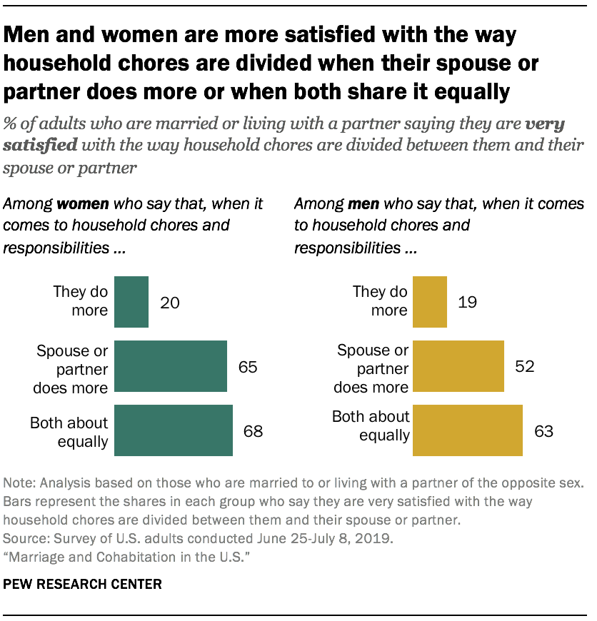 Men and women are more satisfied with the way household chores are divided when their spouse or partner does more or when both share it equally