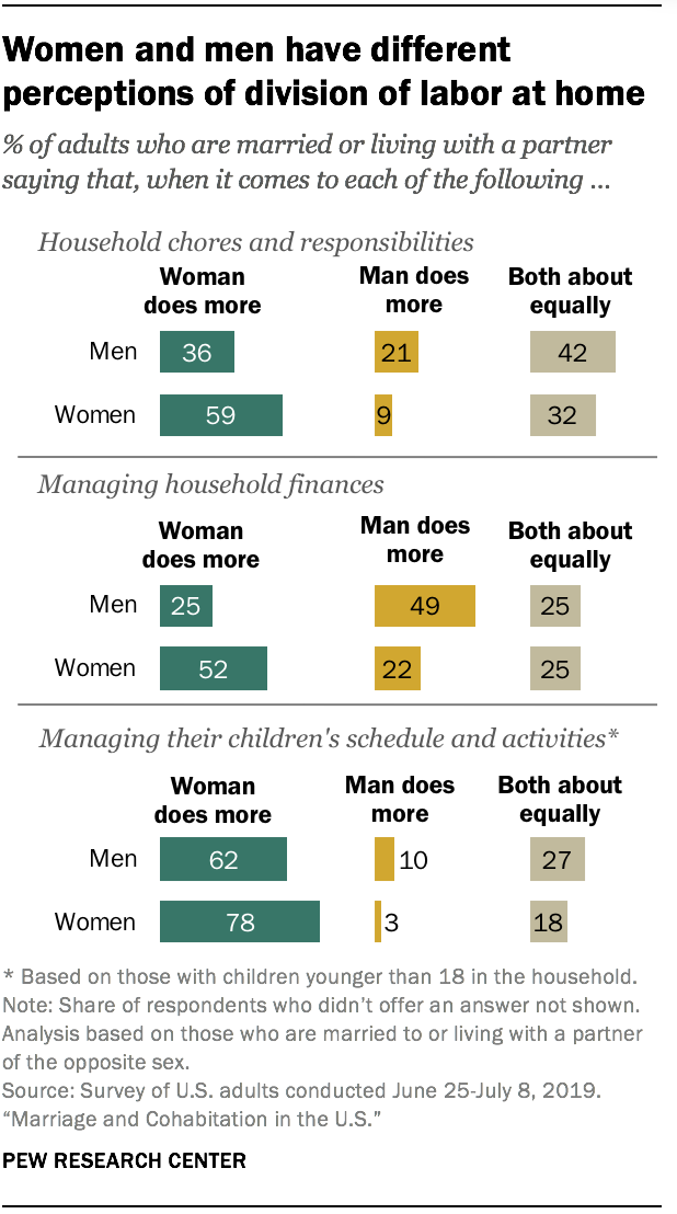Women and men have different perceptions of division of labor at home