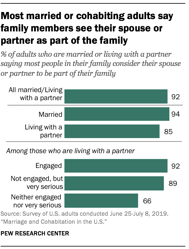 Most married or cohabiting adults say family members see their spouse or partner as part of the family