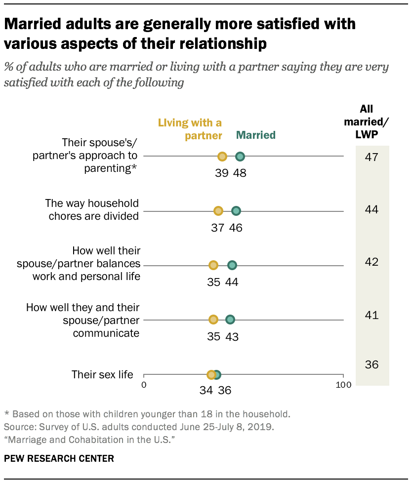 Married adults are generally more satisfied with various aspects of their relationship