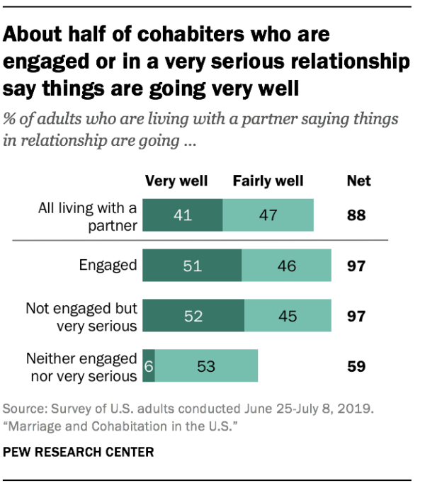 About half of cohabiters who are engaged or in a very serious relationship say things are going very well