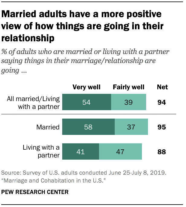 Married adults have a more positive view of how things are going in their relationship