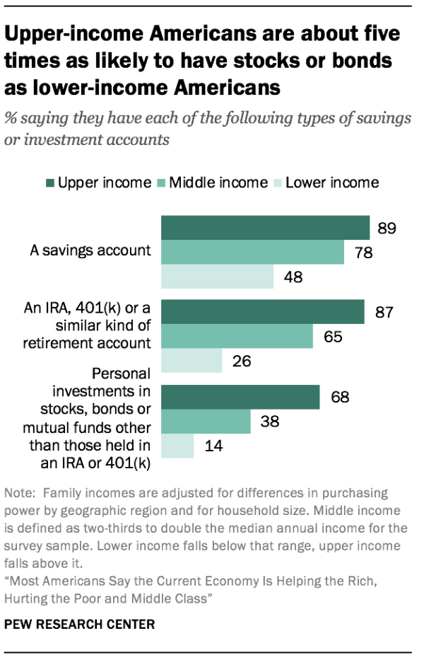 Upper-income Americans are about five times as likely to have stocks or bonds as lower-income Americans