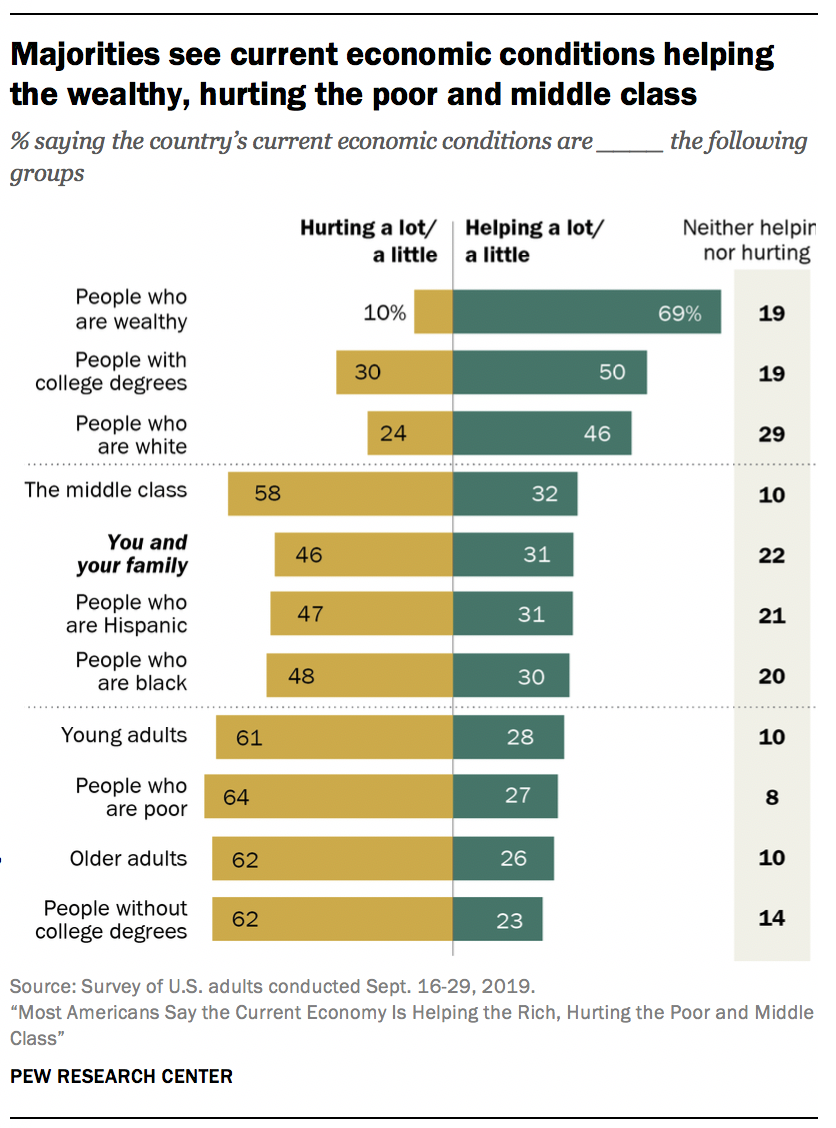Majorities see current economic conditions helping the wealthy, hurting the poor and middle class
