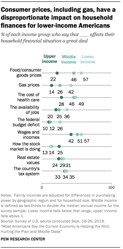 Consumer prices, including gas, have a disproportionate impact on household finances for lower-income Americans