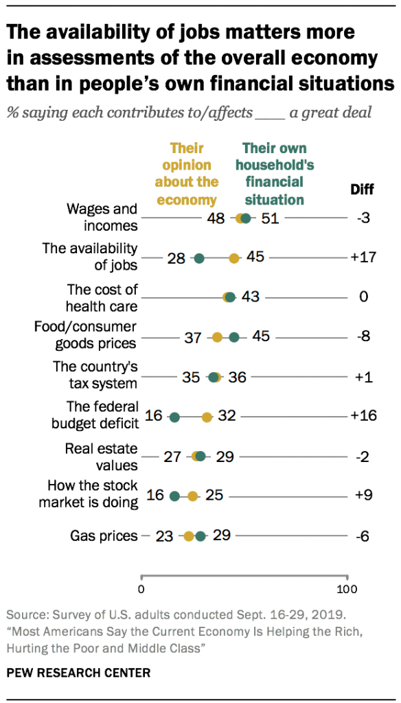 The availability of jobs matters more in assessments of the overall economy than in people's own financial situations