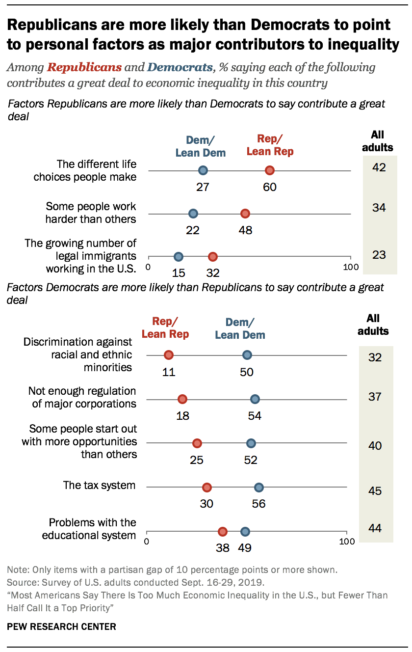 Republicans are more likely than Democrats to point to personal factors as major contributors to inequality