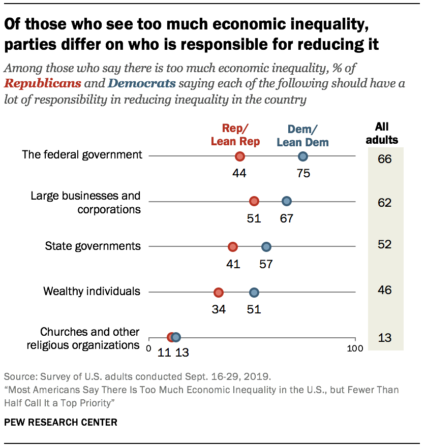 Of those who see too much economic inequality, parties differ on who is responsible for reducing it