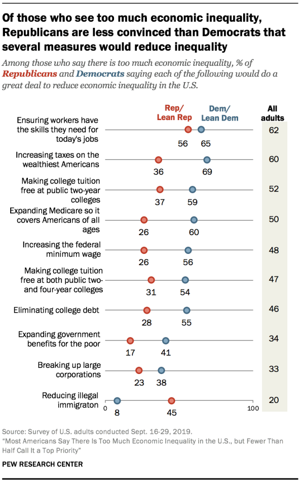 Of those who see too much economic inequality, Republicans are less convinced than Democrats that several measures would reduce inequality