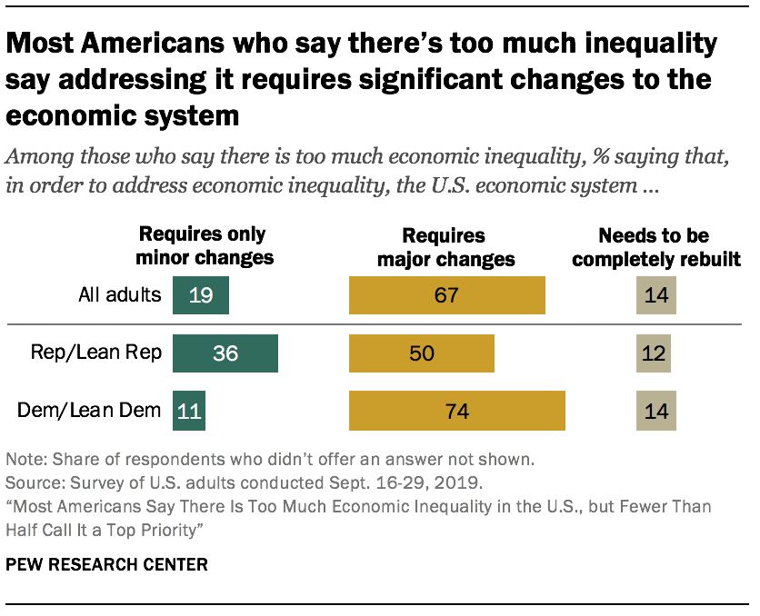 Most Americans who say there's too much inequality say addressing it requires significant changes to the economic system