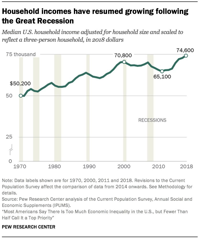Household incomes have resumed growing following the Great Recession